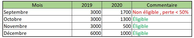comparaison CA 2019 2020 covid